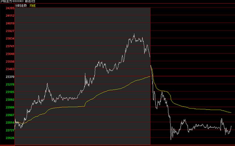 铝价结束6连涨!昨夜沪铝收跌2.82%至22710元/吨